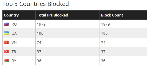 blocked IP